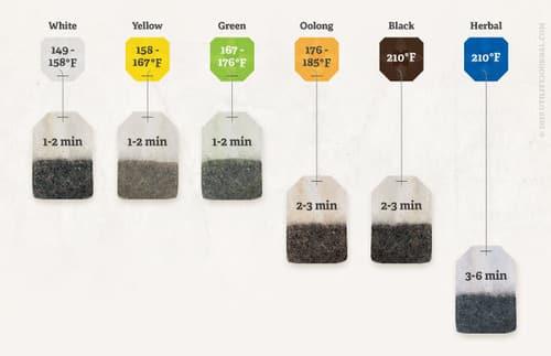 tea-steeping-temperatures